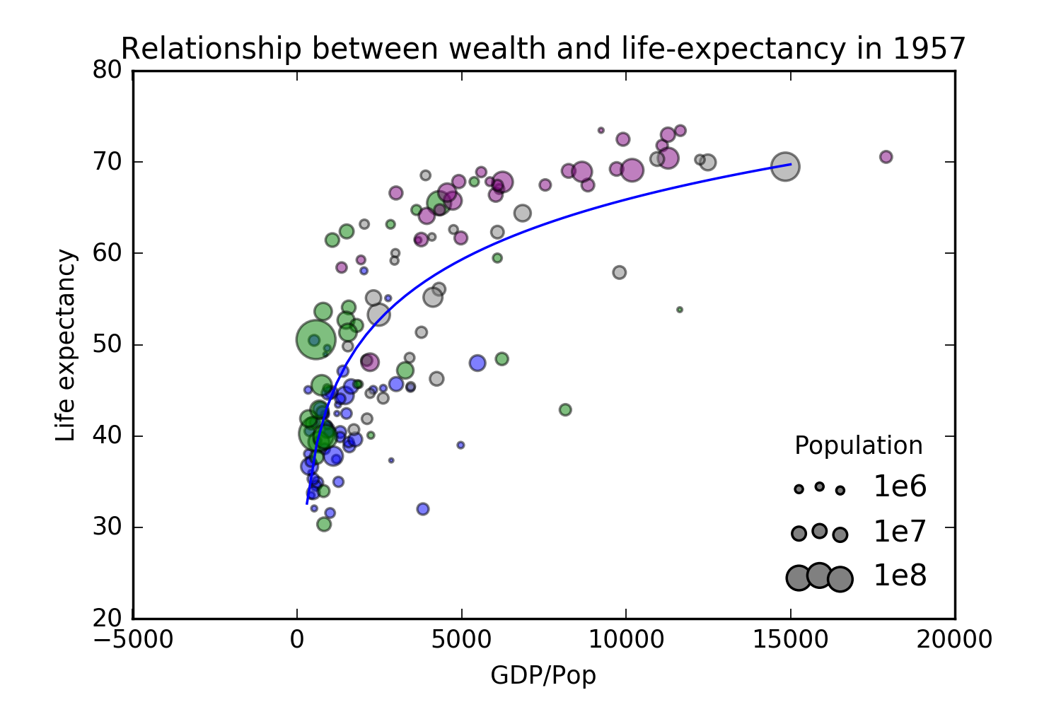 An example visualization of the gapminder data.