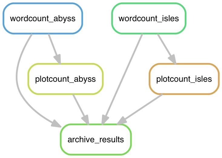 Deep Ecology - Tutorial: Reproducible data analysis